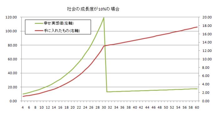 成長と幸福のグラフ